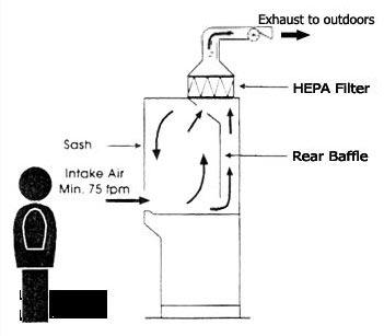 生物安全柜的原理和作用_生物安全柜